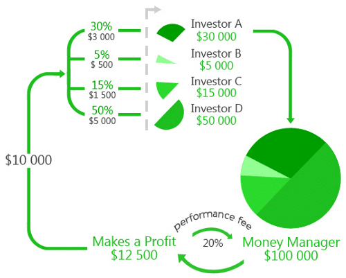 comment devenir libre financièrement